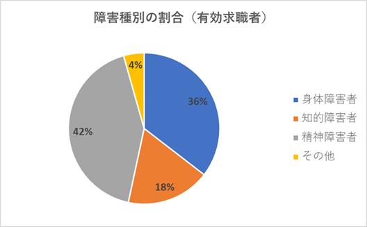 障害種別の割合(有効求職者数)