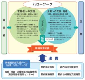 ハローワークの機能図説